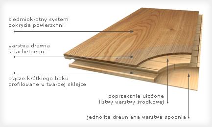 Budowa deski trójwarstwowej firmy Baltic Wood